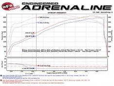 aFe 48-36211-YC Twisted Steel Headers w/ Cats 12-19 Jeep Grand Cherokee SRT/SRT-8 6.4L V8