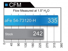 aFe Momentum 54-73120-H XP Pro 5R CAI System 2017 Ford F-150 Raptor V6-3.5L (tt) EcoBoost – Brushed Aluminum